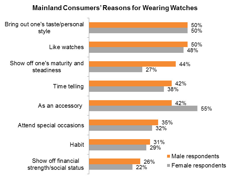 Chart: Mainland Consumers' Reasons for Wearing Watches