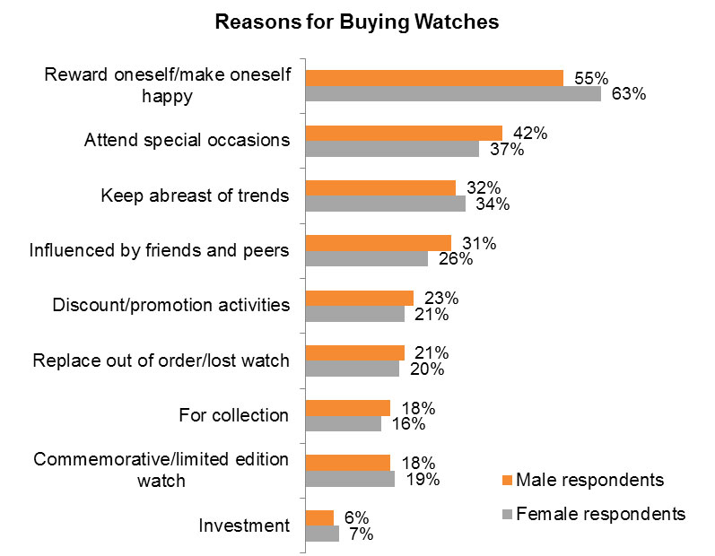Table: Reasons for Buying Watches