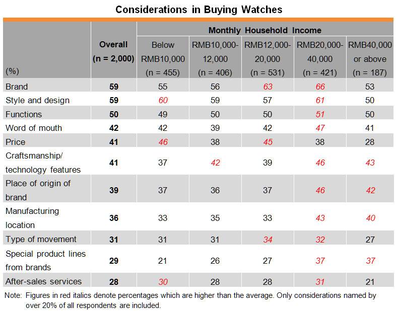 Table: Considerations in Buying Watches
