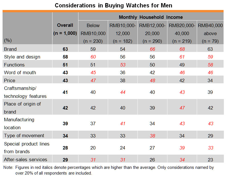 Table: Considerations in Buying Watches for Men