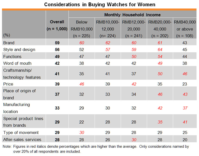 Table: Considerations in Buying Watches for Women