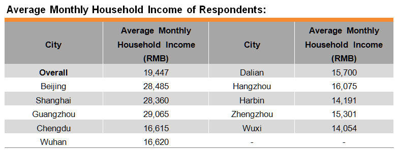 Table: Average Monthly Household Income of Respondents