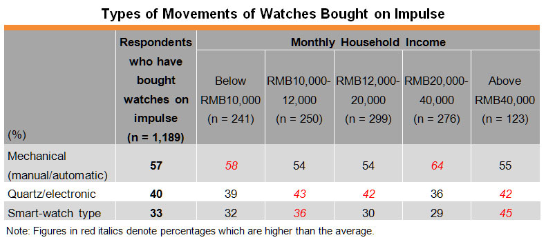 hong kong consumers buying behaviour The effect of brand equity on consumer buying behavior in term of  for the consumers,  from taiwan and hong kong are sometimes confused,.