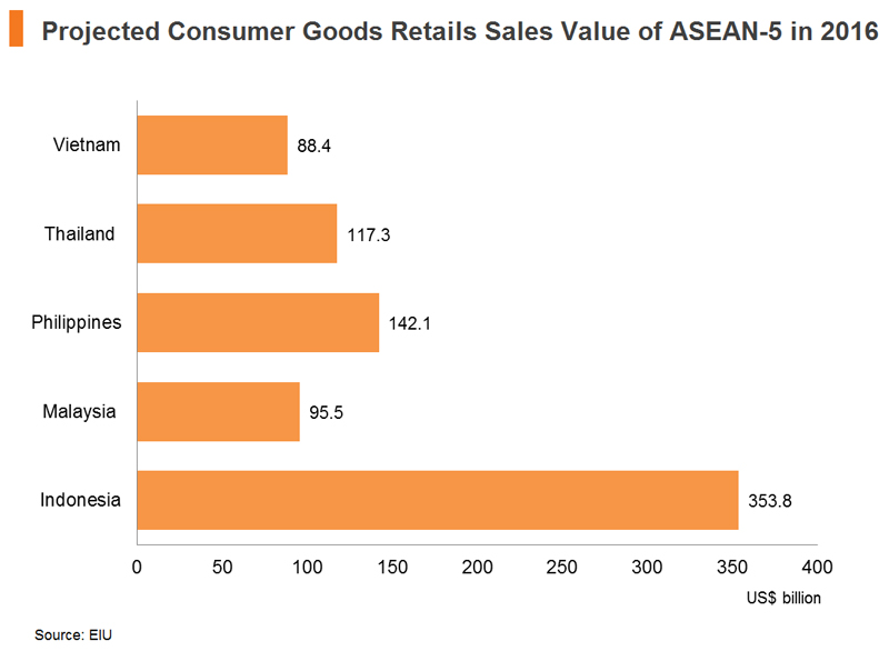 Chart: Projected Consumer Goods Retails Sales Value of ASEAN-5 in 2016
