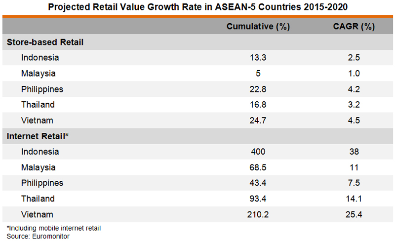 Table: Projected Retail Value Growth Rate in ASEAN-5 Countries 2015-2020