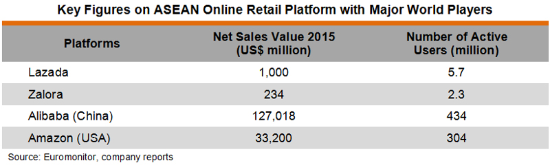 Table: Key Figures on ASEAN Online Retail Platform with Major World Players