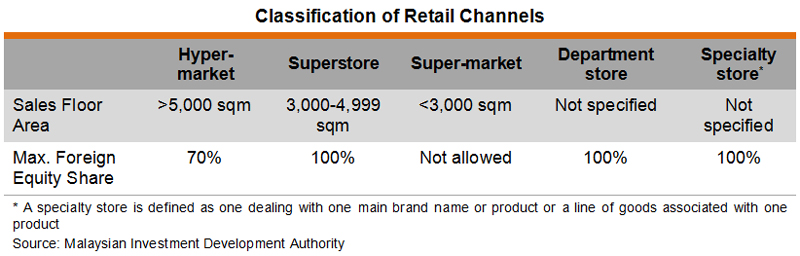 Table: Classification of Retail Channels