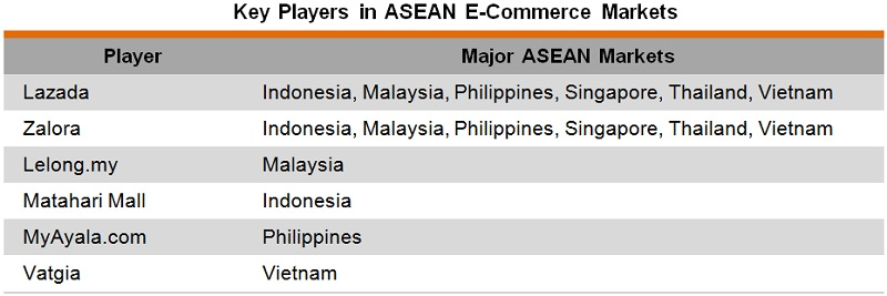 Table: Key Players in ASEAN E-Commerce Markets