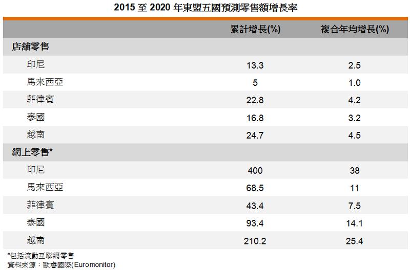 表: 2015至2020年東盟五國預測零售額增長率