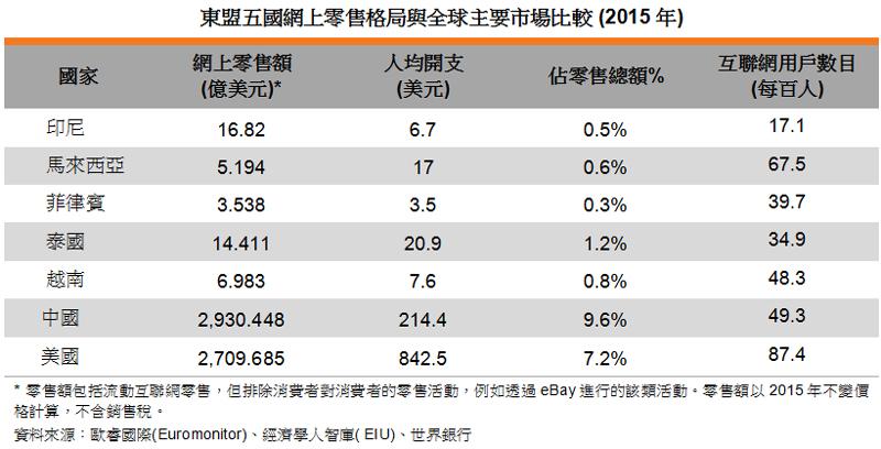 表: 東盟五國網上零售格局與全球主要市場比較 (2015年)