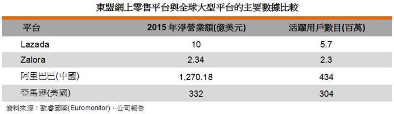 表: 東盟網上零售平台與全球大型平台的主要數據比較