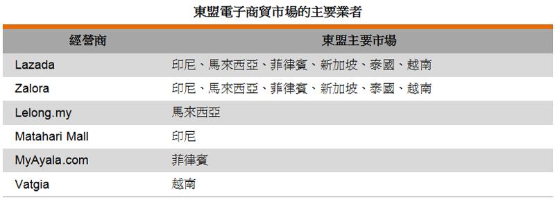 表: 東盟電子商貿市場的主要業者
