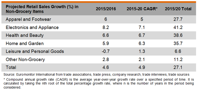 Table: Projected Retail Sales Growth (%) in Non-Grocery Items