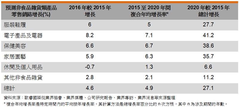 表: 预测非食品杂货类产品零售销路增长(%)