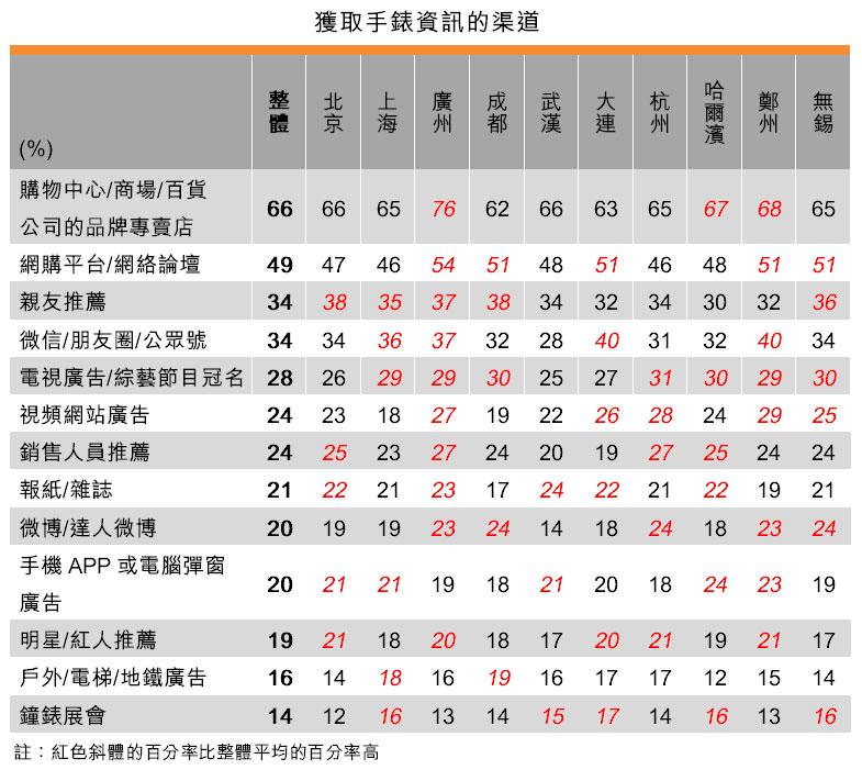 表:获取手表资讯的渠道