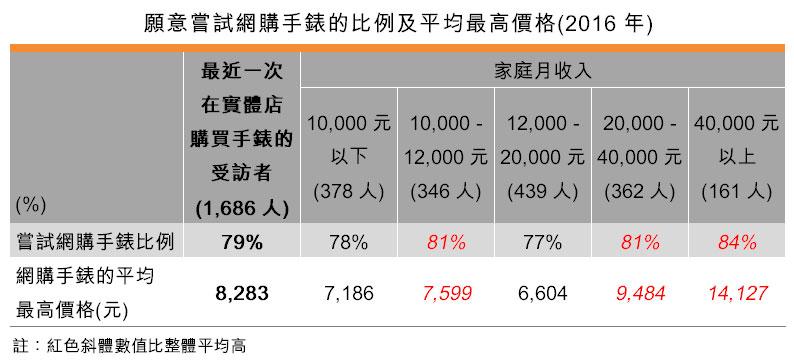 表:愿意尝试网购手表的比例及平均最高价格(2016年)