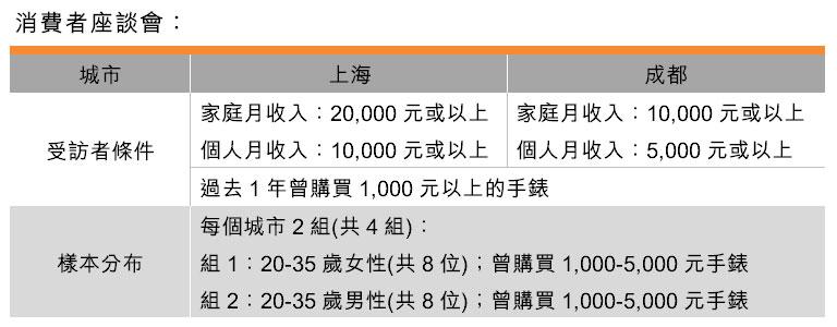 表:消费者座谈会