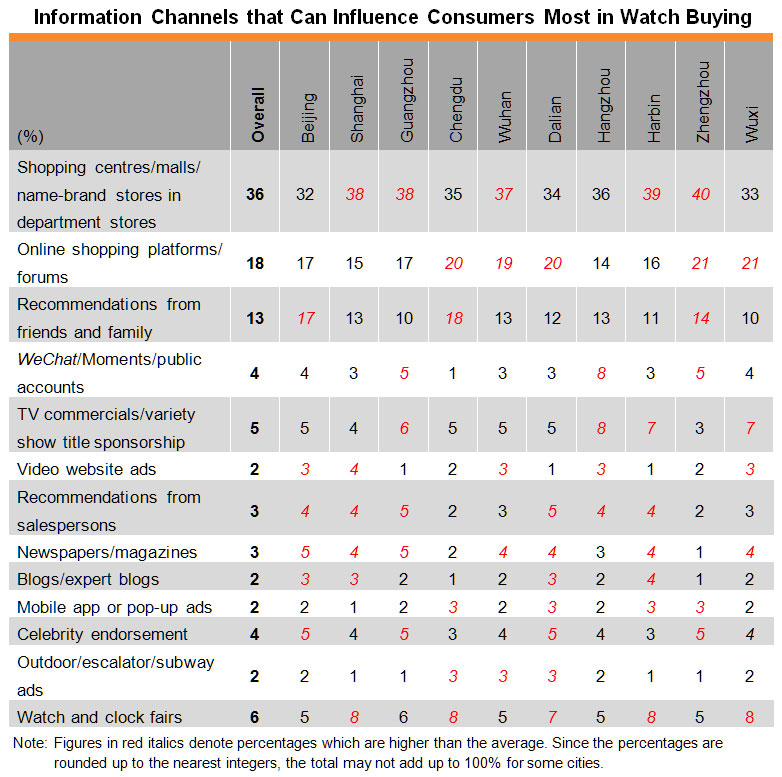 Table: Information Channels that Can Influence Consumers Most in Watch Buying
