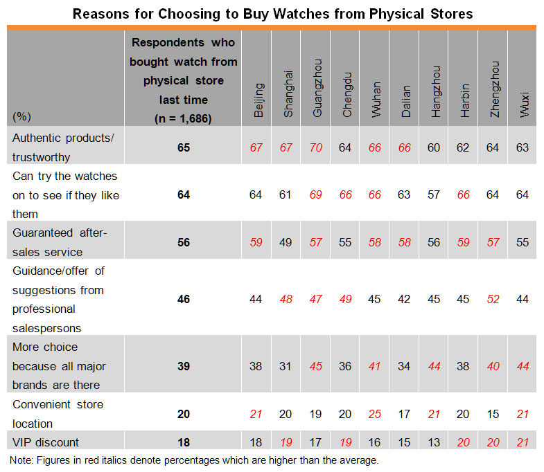 Table: Reasons for Choosing to Buy Watches from Physical Stores