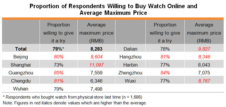 Table: Proportion of Respondents Willing to Buy Watch Online and Average Maximum Price