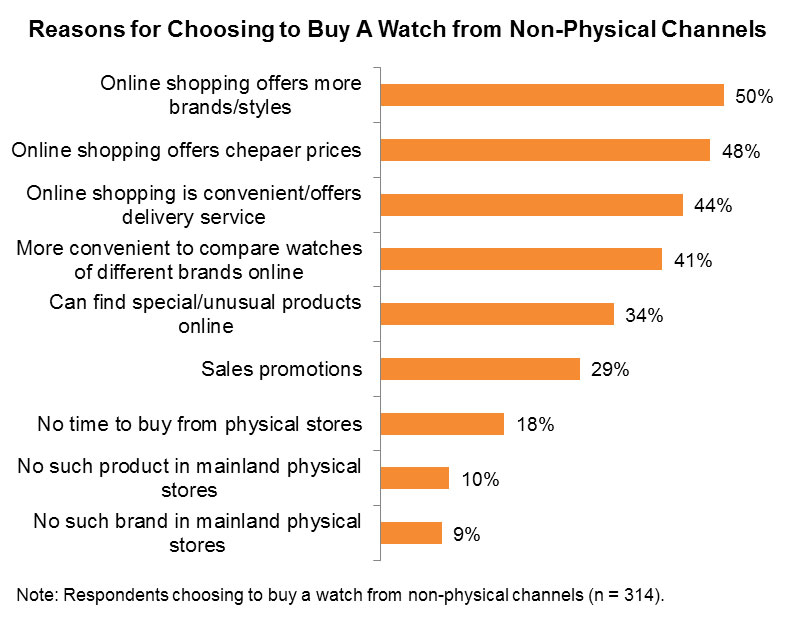 Chart: Reasons for Choosing to Buy A Watch from Non-Physical Channels