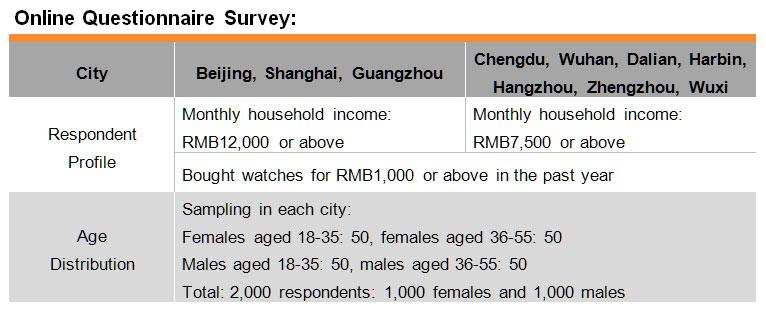 Table: Online Questionnaire Survey
