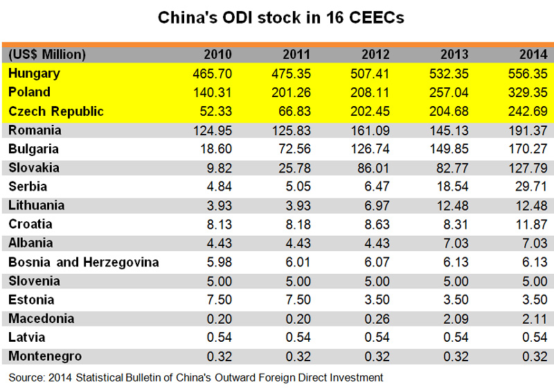 Table: China ODI stock in 16 CEECs