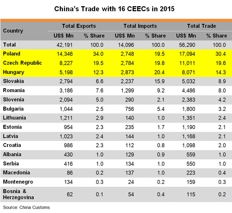 Table: China Trade with 16 CEECs in 2015