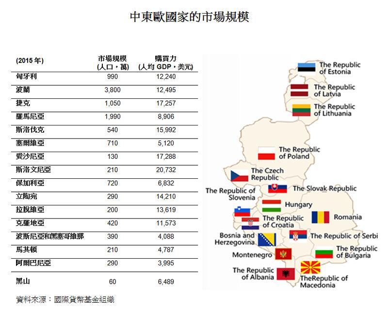 表:中東歐國家的市場規模