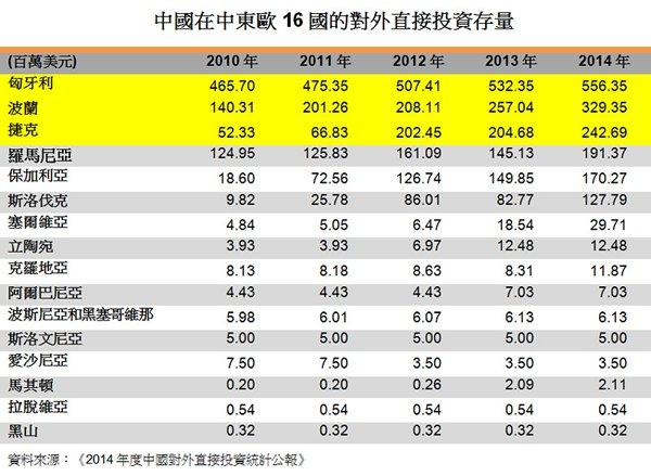 表:中国在中东欧16国的对外直接投资存量