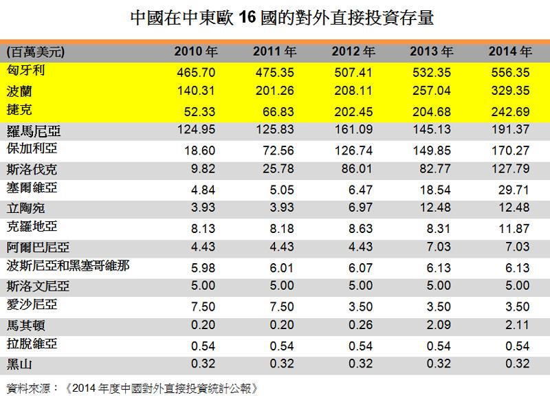 表:中國在中東歐16國的對外直接投資存量