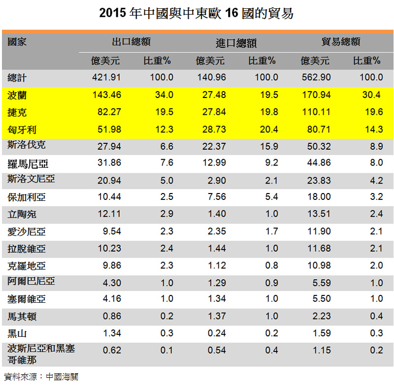 表:2015年中國與中東歐16國的貿易