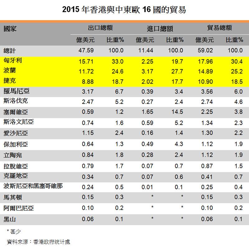 表:2015年香港与中东欧16国的贸易