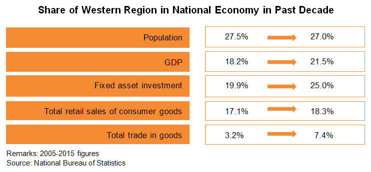 Chart: Share of Western Region in National Economy in Past Decade