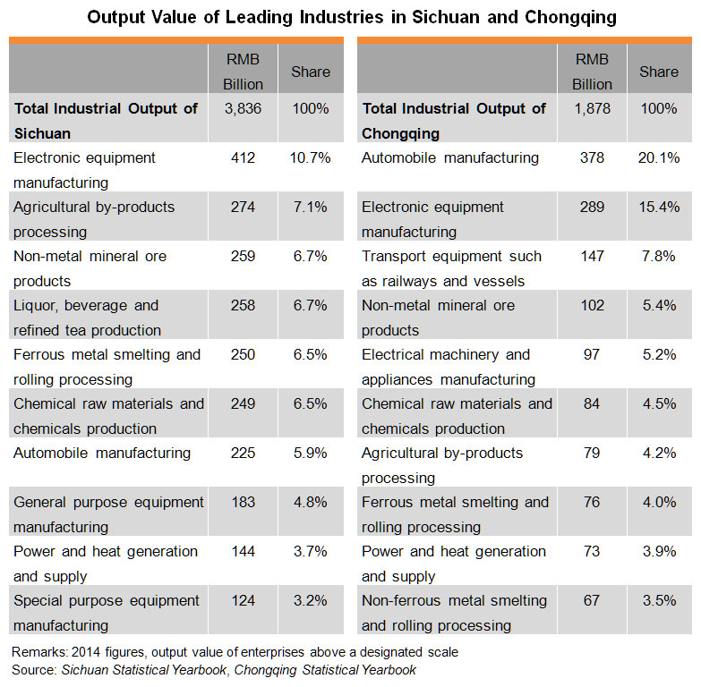 Table: Output Value of Leading Industries in Sichuan and Chongqing
