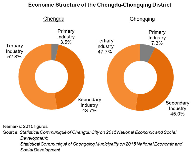 Chart: Economic Structure of the Chengdu-Chongqing District