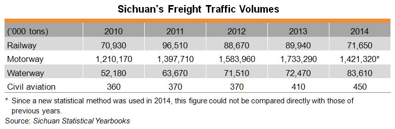Table: Sichuan's Freight Traffic Volumes