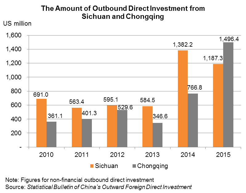 Chart: The Amount of Outbound Direct Investment from Sichuan and Chongqing