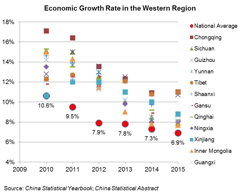 Chart: Economic Growth Rate in the Western Region