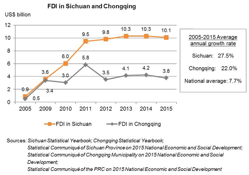 Chart: FDI in Sichuan and Chongqing