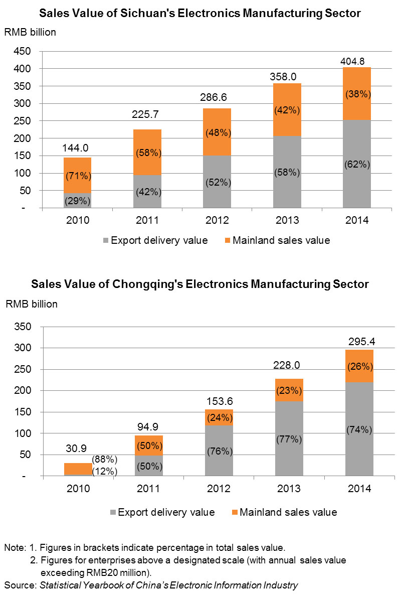 Chart: Sales Value of Sichuan's_Chongqing's Electronics Manufacturing Sector