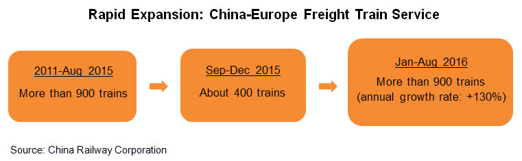 Chart: Rapid Expansion: China-Europe Freight Train Service