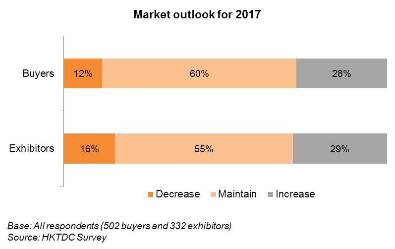 Chart: Market outlook for 2017