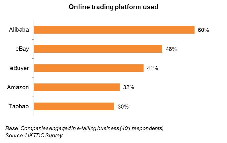 Chart: Online trading platform used