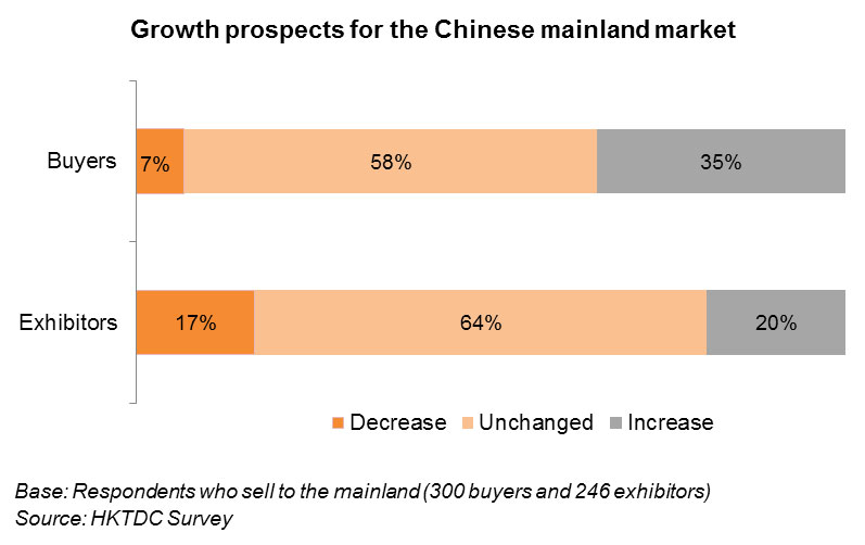 Chart: Growth prospects for the Chinese mainland market