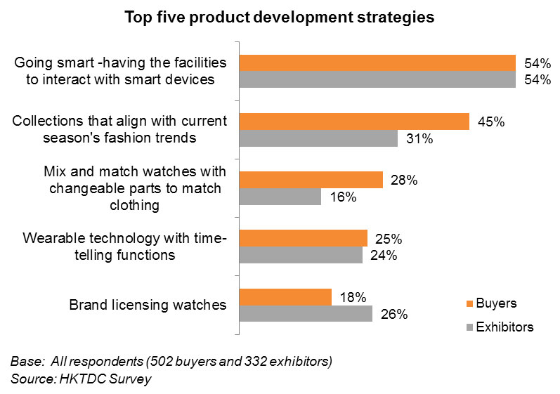 Chart: Top five product development strategies