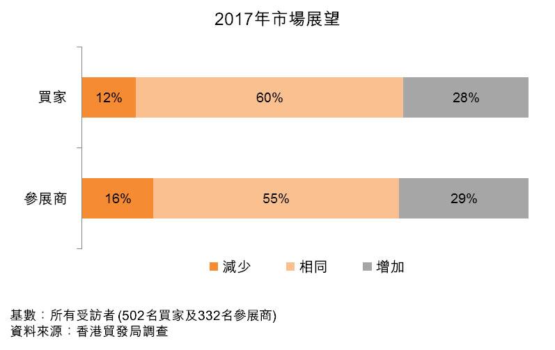 圖:2017年市場展望