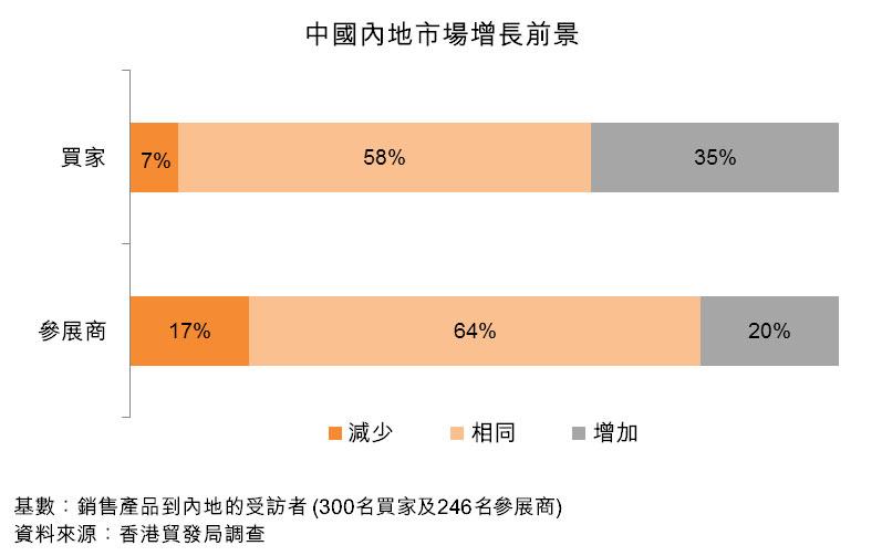圖:中國內地市場增長前景
