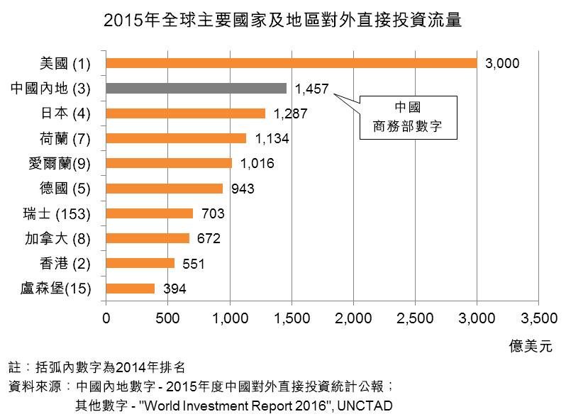 圖:2015年全球主要國家及地區對外直接投資流量