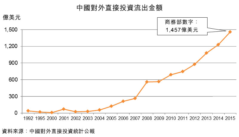 圖:中國對外直接投資流出金額